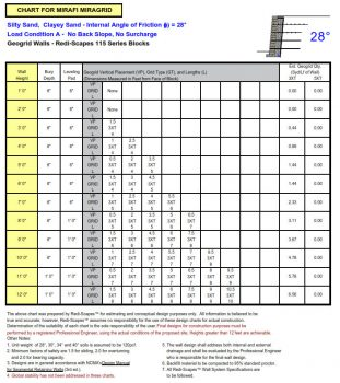 Redi-Scape_Wall_Chart_28_Load_Condition