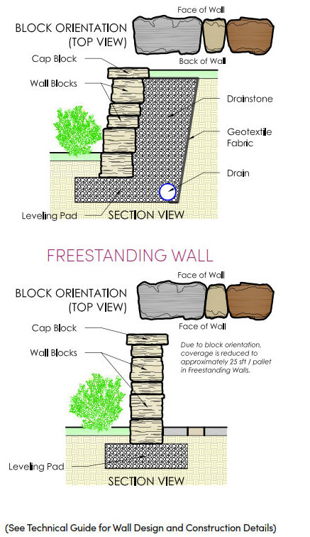 Rosetta Belvedere Retaining Wall Visual
